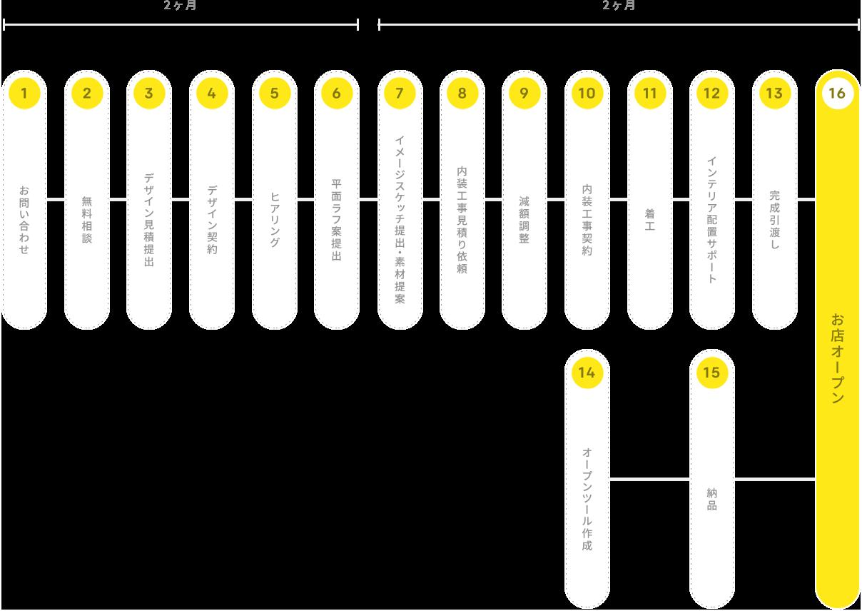 店舗・内装デザインフローチャート